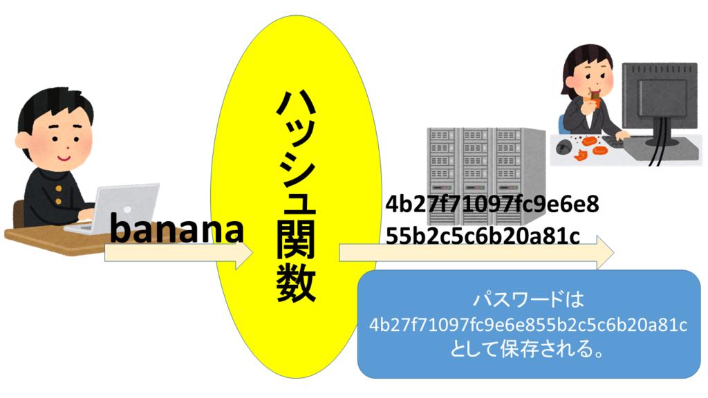 f:id:bananarian:20180922013459p:plain