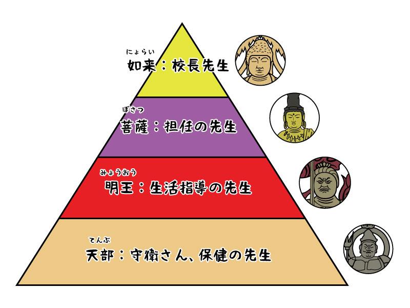 仏像ランク図