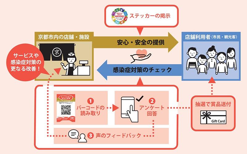 きょうの安心・明日の笑顔〜新型コロナウイルス感染症対策・応援プロジェクト〜