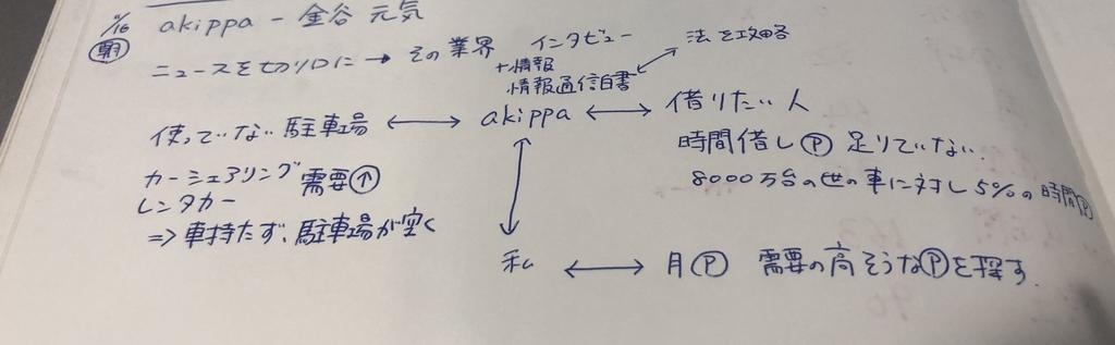 akippa,仕組み,解説,カーシェアリング,シェアリングエコノミー,