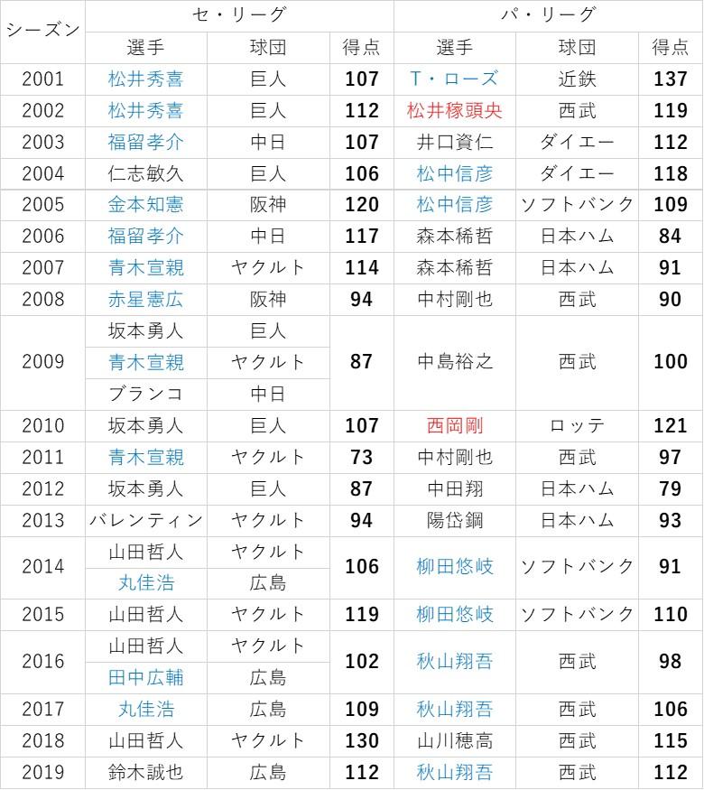 f:id:baseball-datajumble:20191118205340j:plain