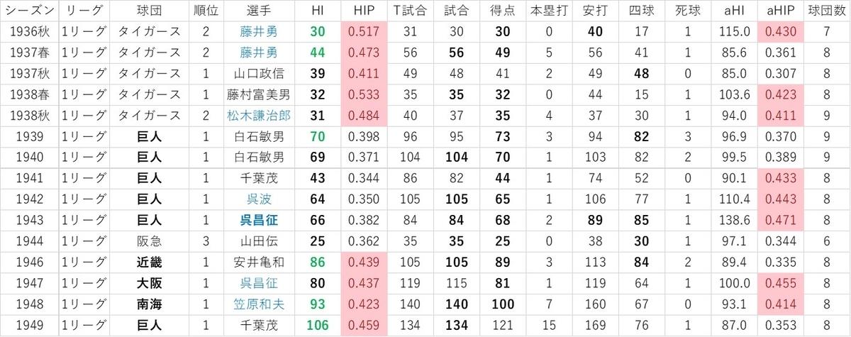 f:id:baseball-datajumble:20191119002616j:plain