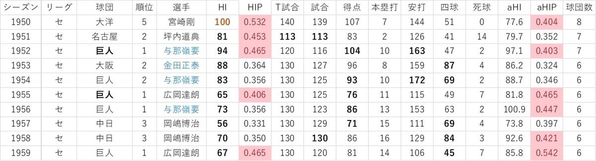 f:id:baseball-datajumble:20191119084155j:plain