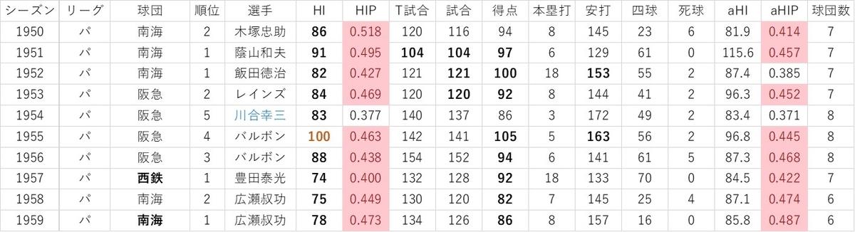 f:id:baseball-datajumble:20191119084328j:plain