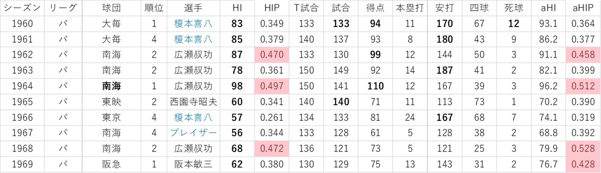 f:id:baseball-datajumble:20191119084809j:plain