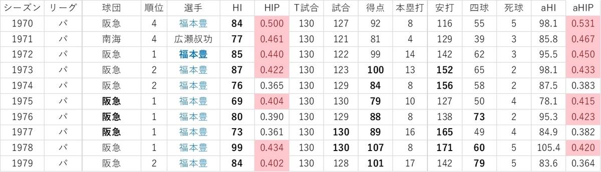 f:id:baseball-datajumble:20191119085140j:plain