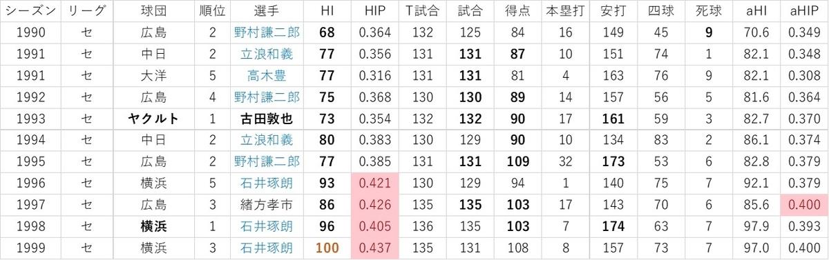 f:id:baseball-datajumble:20191119085719j:plain