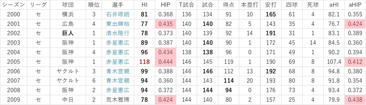 f:id:baseball-datajumble:20191119085926j:plain
