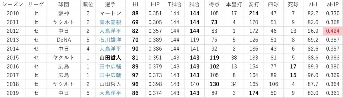f:id:baseball-datajumble:20191119090205j:plain