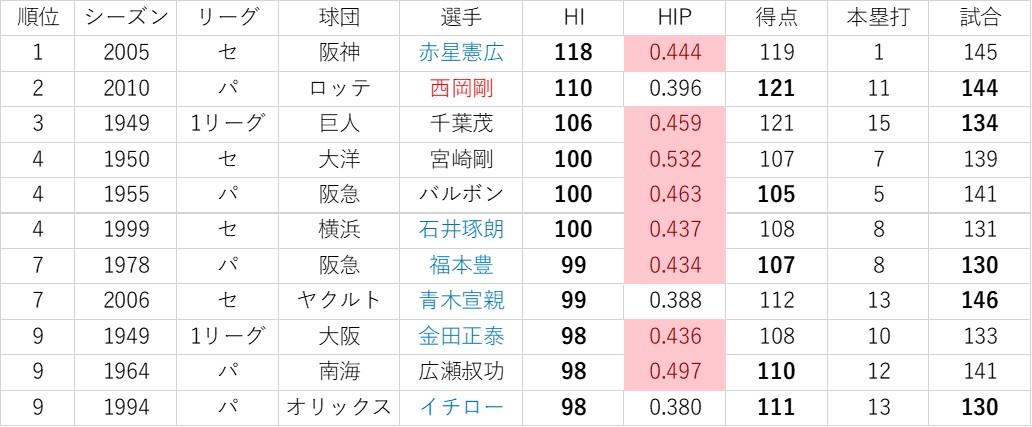 f:id:baseball-datajumble:20191119092056j:plain