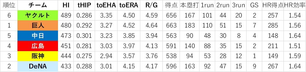 f:id:baseball-datajumble:20191126002823j:plain