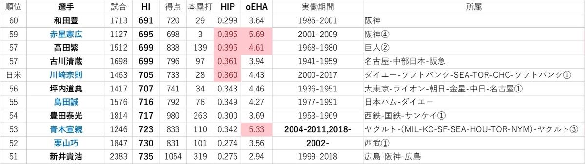 f:id:baseball-datajumble:20191126012708j:plain