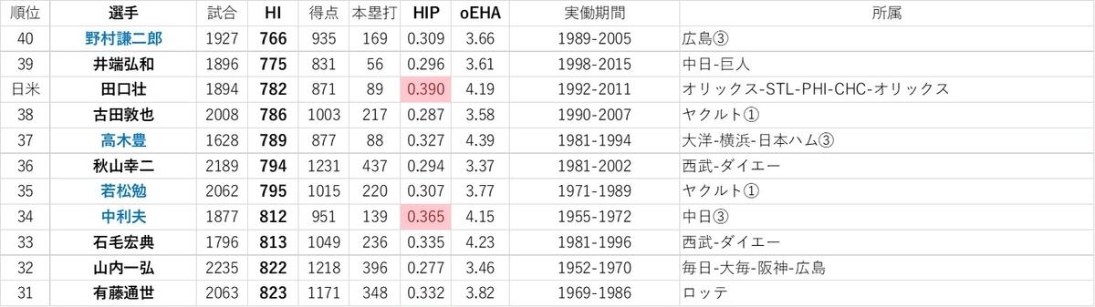 f:id:baseball-datajumble:20191126013028j:plain
