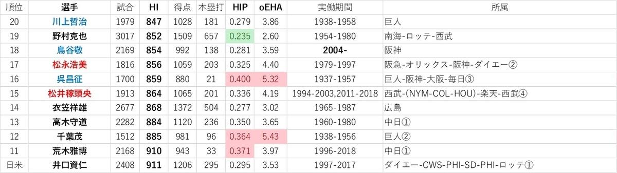 f:id:baseball-datajumble:20191126013416j:plain