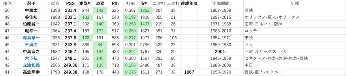 f:id:baseball-datajumble:20191214060823j:plain