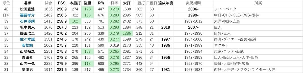 f:id:baseball-datajumble:20191214060857j:plain