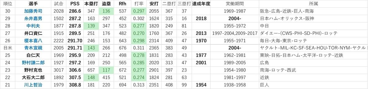 f:id:baseball-datajumble:20191214060943j:plain