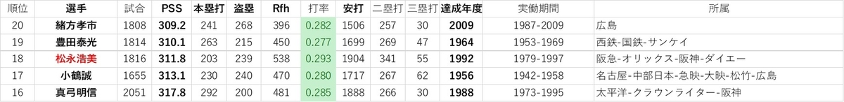 f:id:baseball-datajumble:20191214061105j:plain