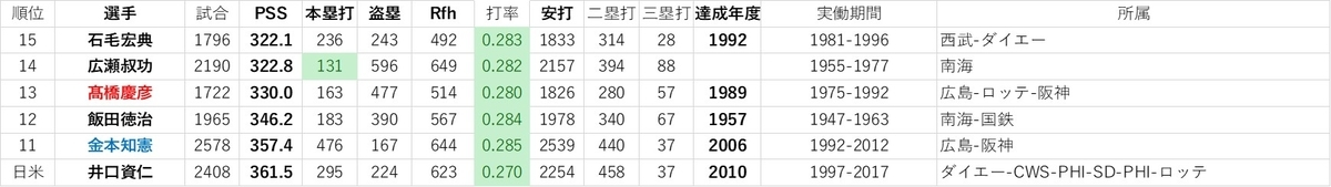 f:id:baseball-datajumble:20191214061146j:plain