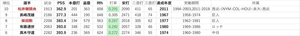 f:id:baseball-datajumble:20191214061221j:plain