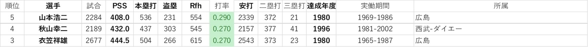 f:id:baseball-datajumble:20191214061507j:plain