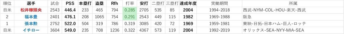 f:id:baseball-datajumble:20191214061611j:plain