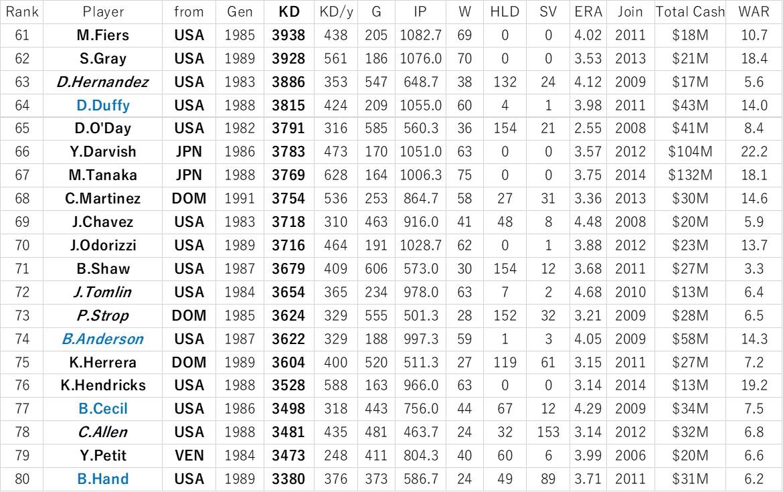 f:id:baseball-datajumble:20191220075803j:plain