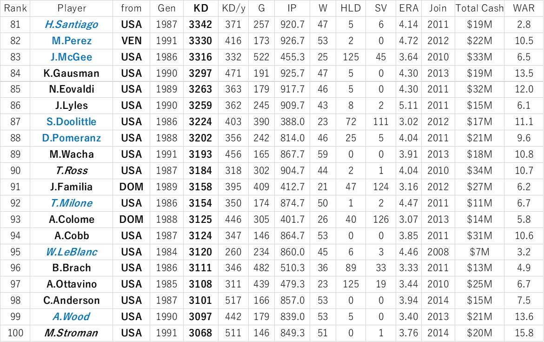f:id:baseball-datajumble:20191220075903j:plain