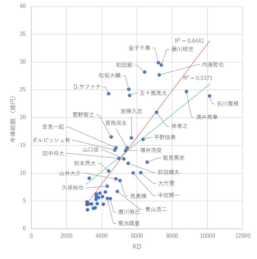 f:id:baseball-datajumble:20191220104855j:plain