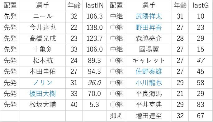 f:id:baseball-datajumble:20200114171031j:plain