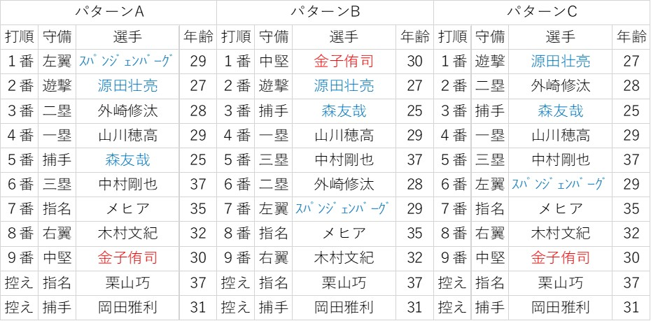 f:id:baseball-datajumble:20200114180401j:plain