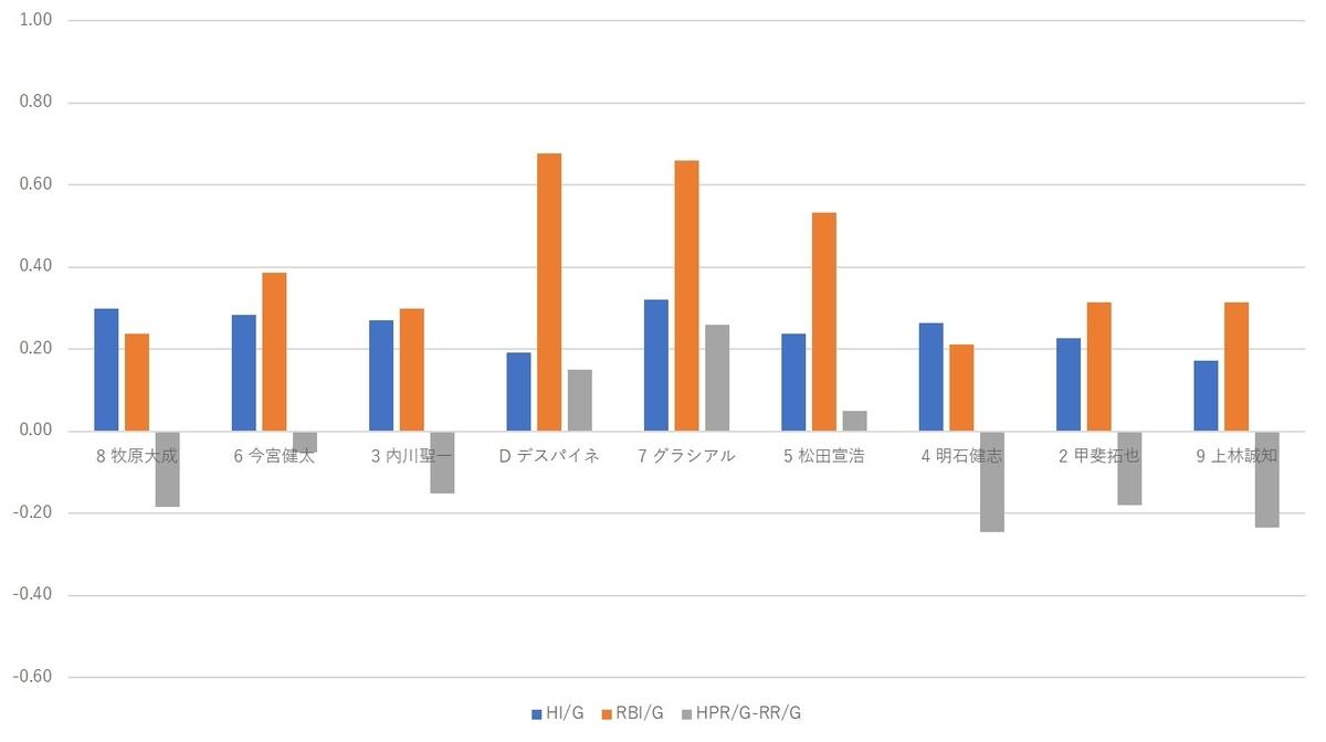 f:id:baseball-datajumble:20200117075802j:plain