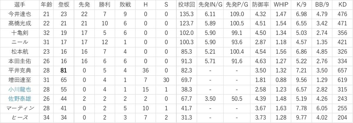 f:id:baseball-datajumble:20200117145809j:plain