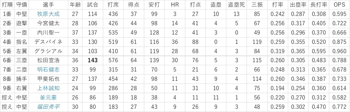 f:id:baseball-datajumble:20200117171433j:plain