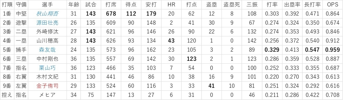 f:id:baseball-datajumble:20200117172019j:plain