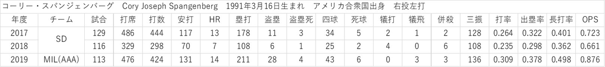 f:id:baseball-datajumble:20200118020751j:plain