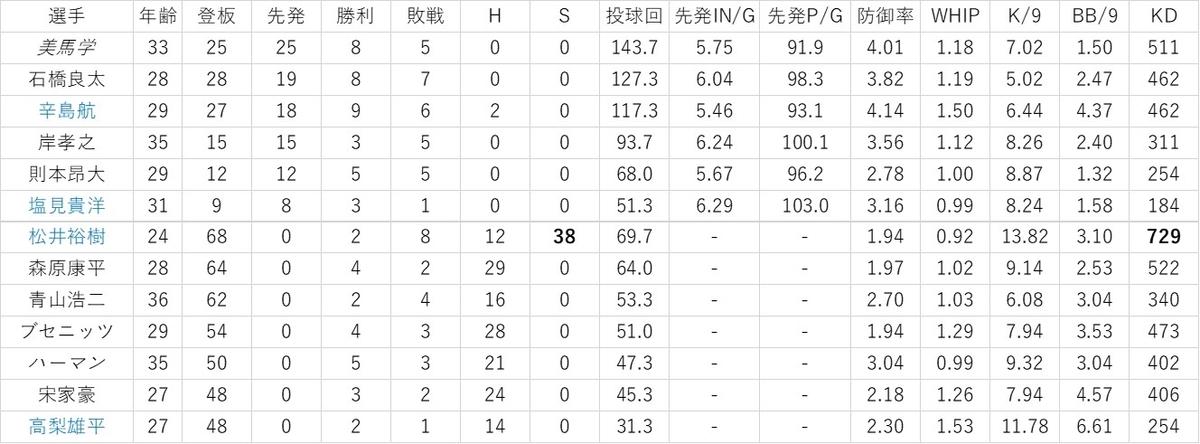 f:id:baseball-datajumble:20200119061550j:plain