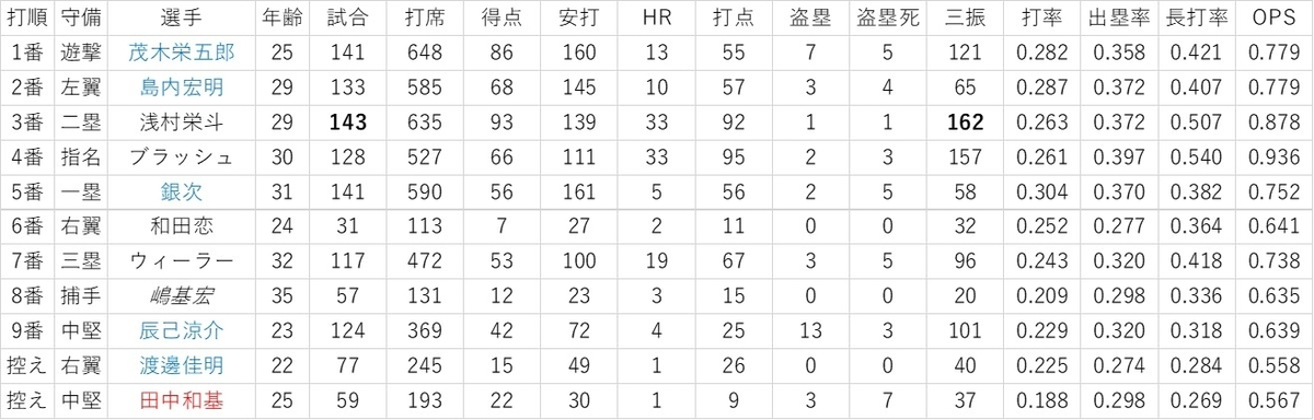 f:id:baseball-datajumble:20200119081938j:plain
