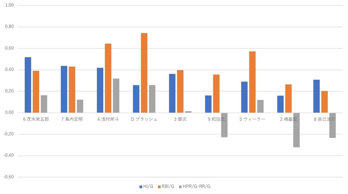 f:id:baseball-datajumble:20200119085441j:plain