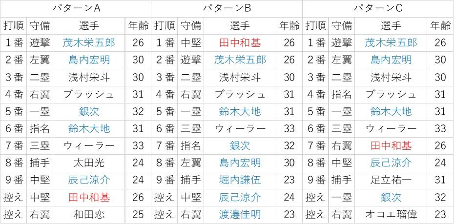 f:id:baseball-datajumble:20200119105632j:plain