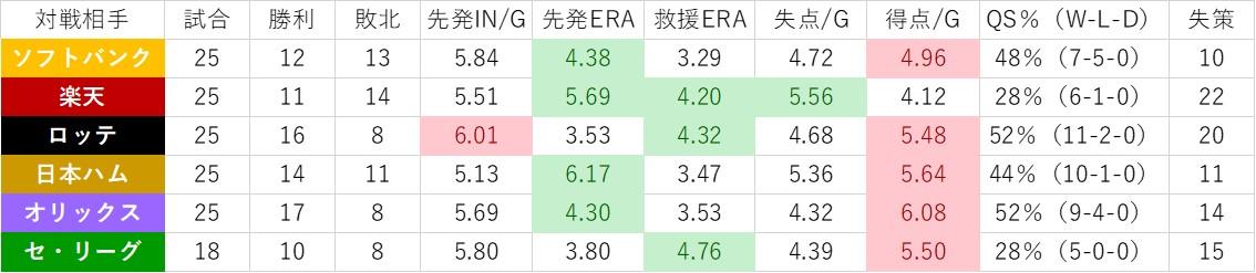 f:id:baseball-datajumble:20200121093432j:plain