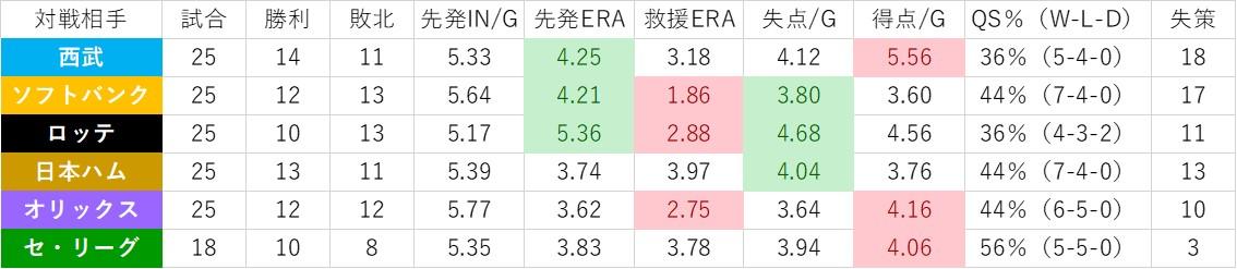 f:id:baseball-datajumble:20200121093553j:plain