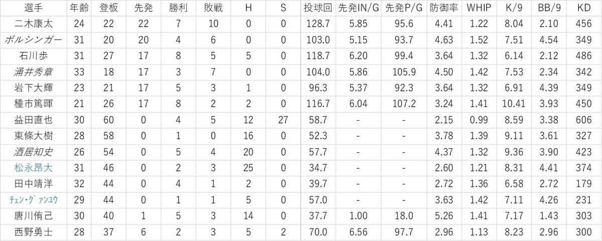f:id:baseball-datajumble:20200122001507j:plain
