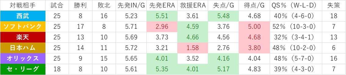 f:id:baseball-datajumble:20200122173158j:plain