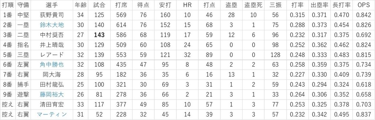 f:id:baseball-datajumble:20200122184311j:plain