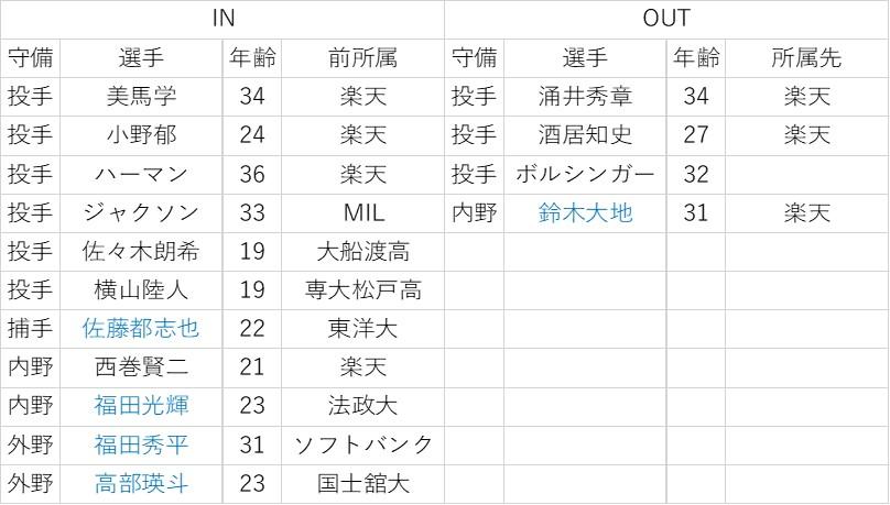 f:id:baseball-datajumble:20200122195717j:plain