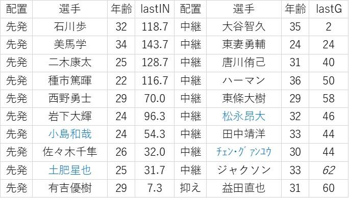 f:id:baseball-datajumble:20200123011133j:plain