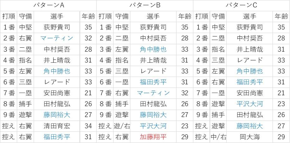 f:id:baseball-datajumble:20200123190452j:plain