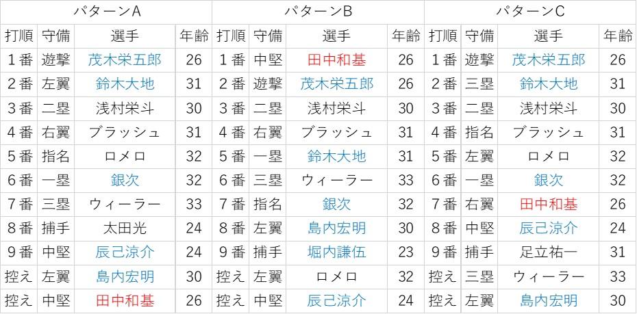 f:id:baseball-datajumble:20200127183126j:plain