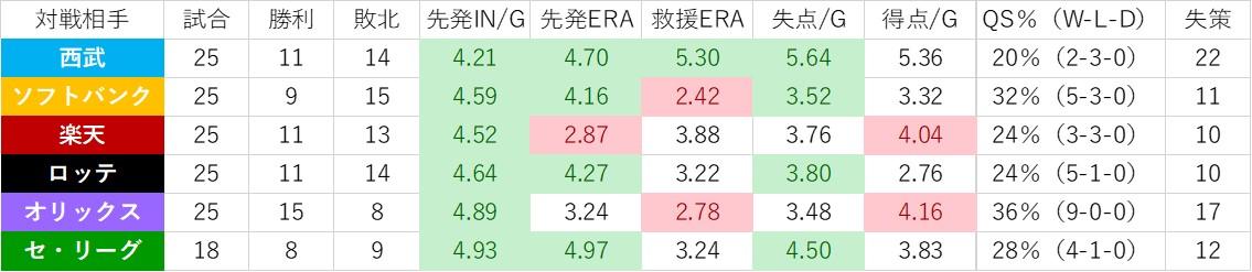 f:id:baseball-datajumble:20200128165247j:plain